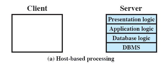 Classes of Client/Server Applications Host-based processing