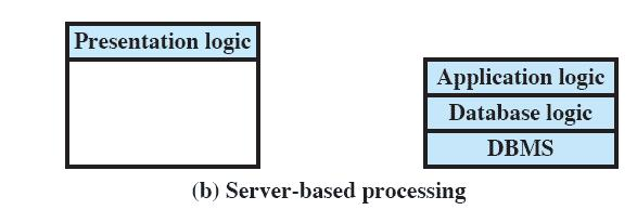 Classes of Client/Server Applications Server-based processing