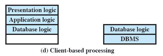 Classes of Client/Server Applications Cooperative processing Application