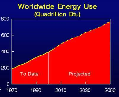reach the 2050 decarbonisation goals, indeed according to