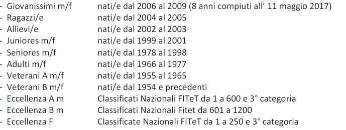 CATEGORIE: 4. TESSERATI FITeT 5.