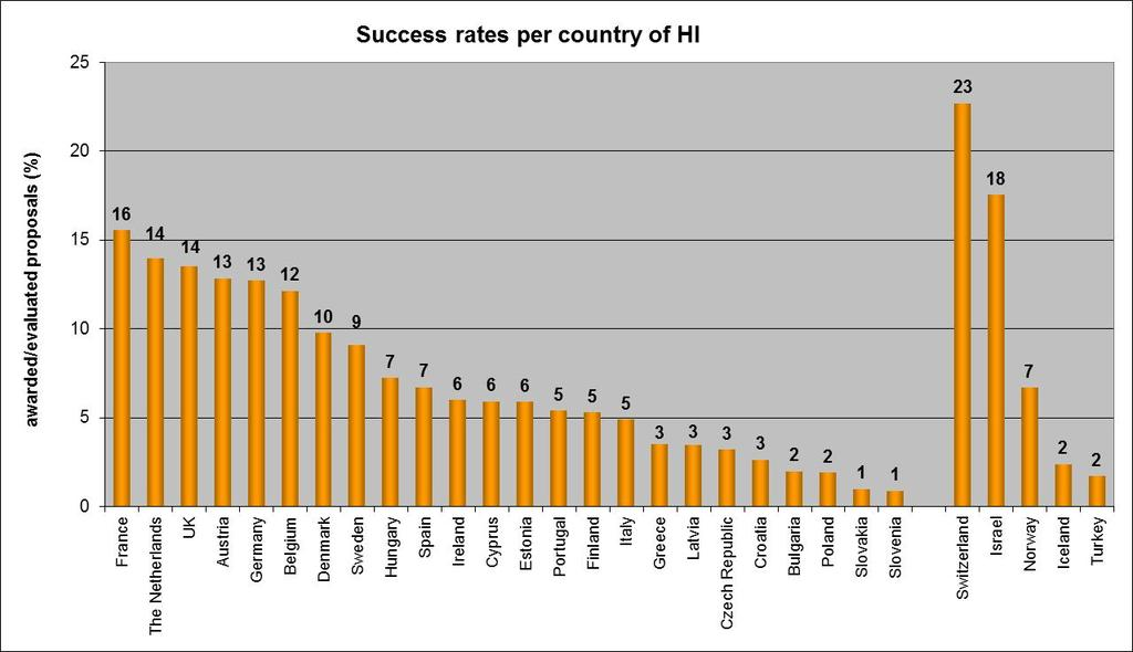FP7 ERC calls - Success Rates Per Country of Host Institution *)