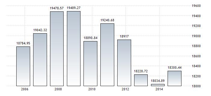 89 19489.27 3717.70 1960-2014 USD Annuale 5 http://it.tradingeconomics.