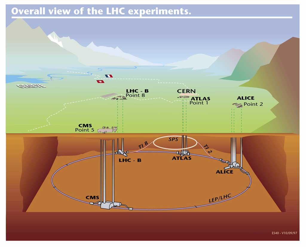 Il tunnel di LHC: 100