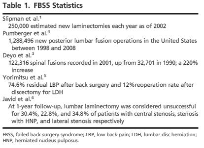 Post-Laminectomy Syndrome Failed back surgery syndrome (FBSS) Failed back surgery syndrome (FBSS) is a term used to define an unsatisfactory outcome of a patient who underwent spinal surgery, with