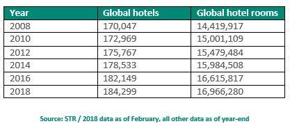 71LAST MINUTE ECONOMIA IMMOBILIARE N 55 STR: Global hotel inventory has grown 18% in 10 years On the 10th anniversary of the launch of its international expansion, STR reports that there are