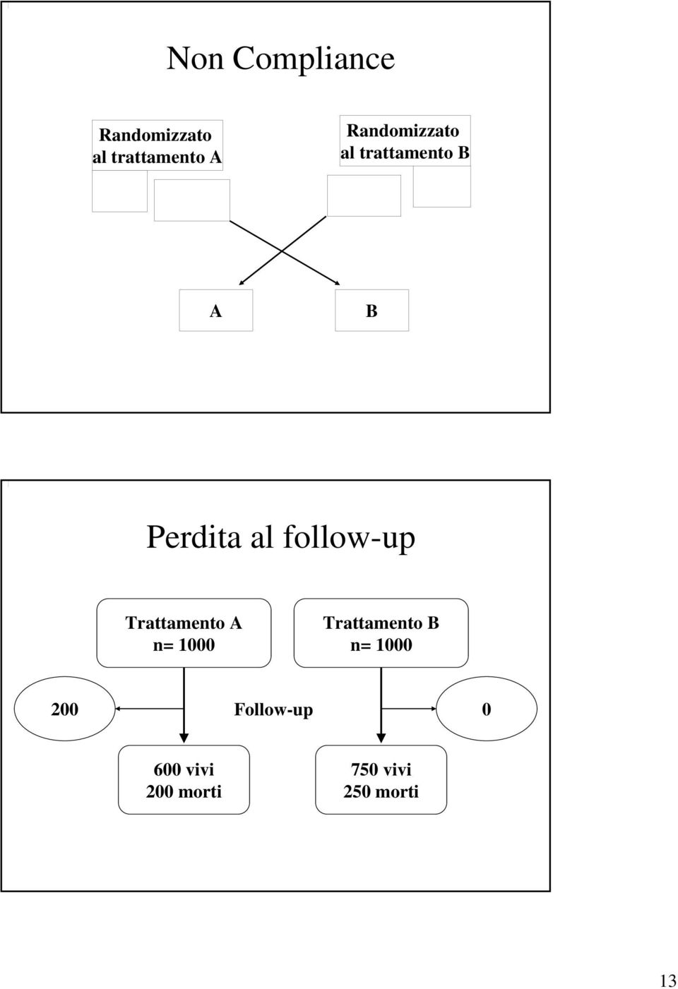 follow-up Trattamento A n= 1000 Trattamento B n=