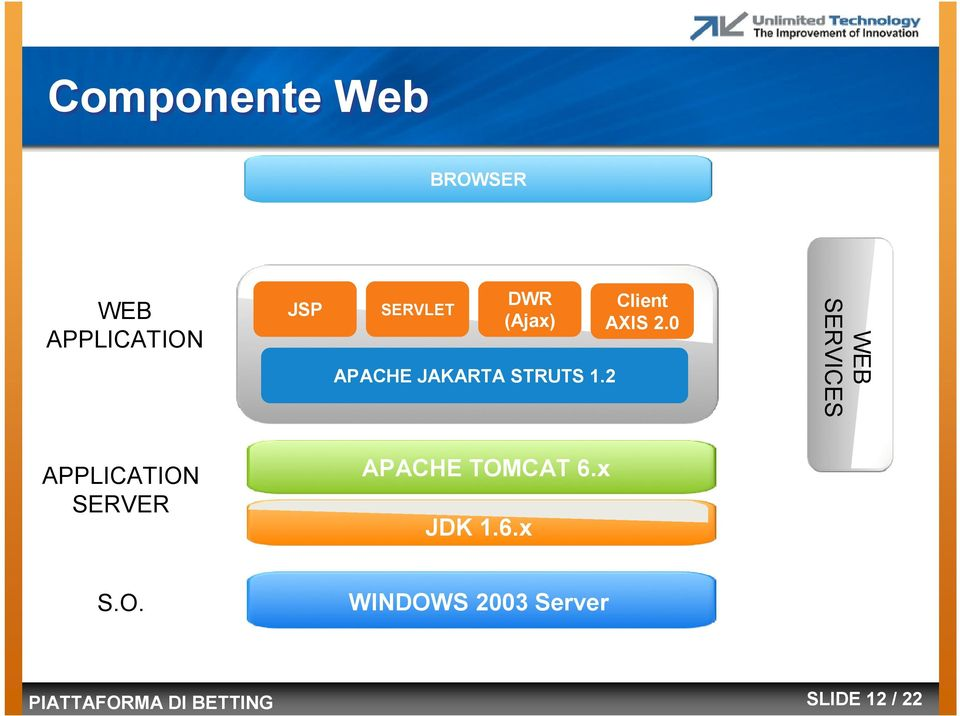0 WEB SERVICES APPLICATION SERVER APACHE TOMCAT 6.