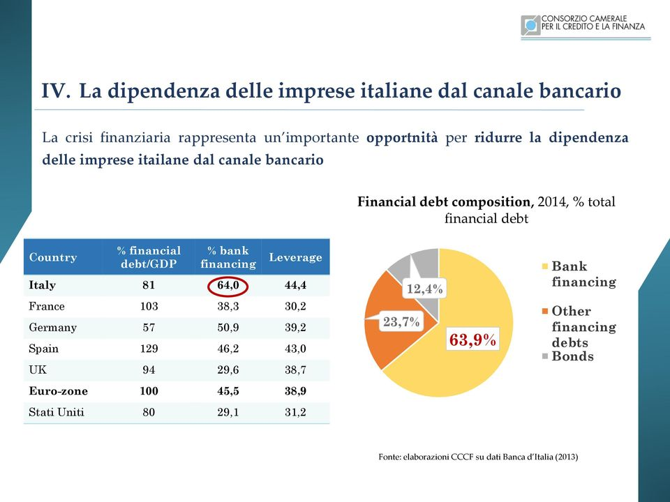 % bank financing Leverage Italy 81 64,0 44,4 France 103 38,3 30,2 Germany 57 50,9 39,2 Spain 129 46,2 43,0 UK 94 29,6 38,7 23,7% 12,4% 63,9%