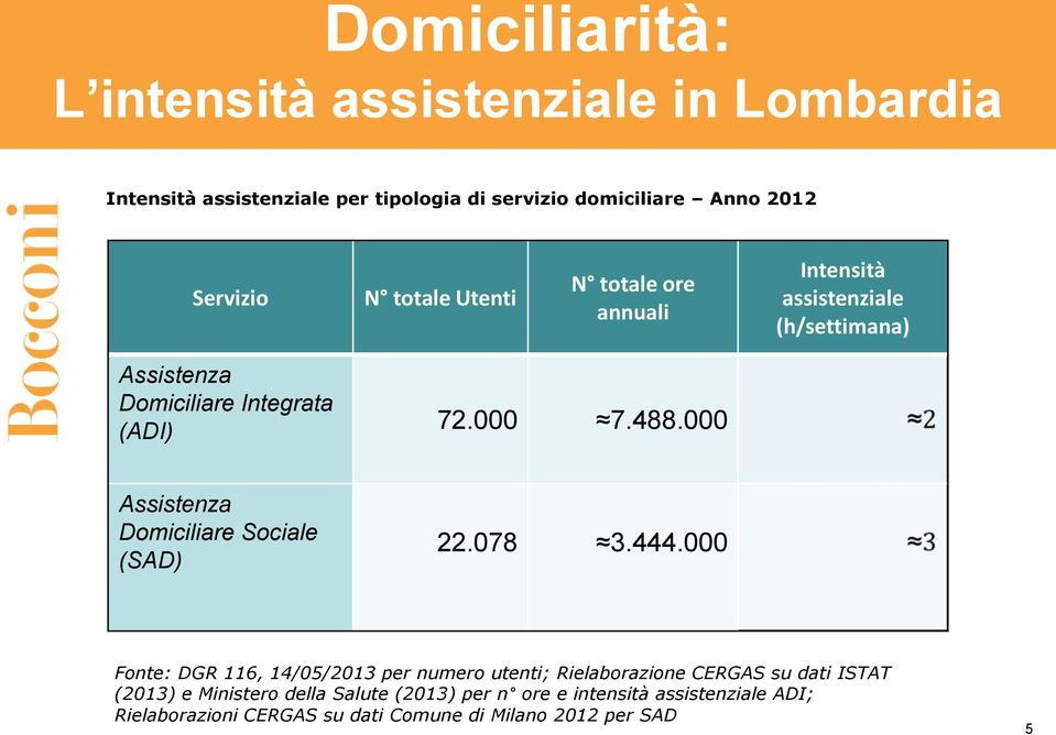 000 Assistenza Domiciliare Sociale (SAD) 22.078 3.444.