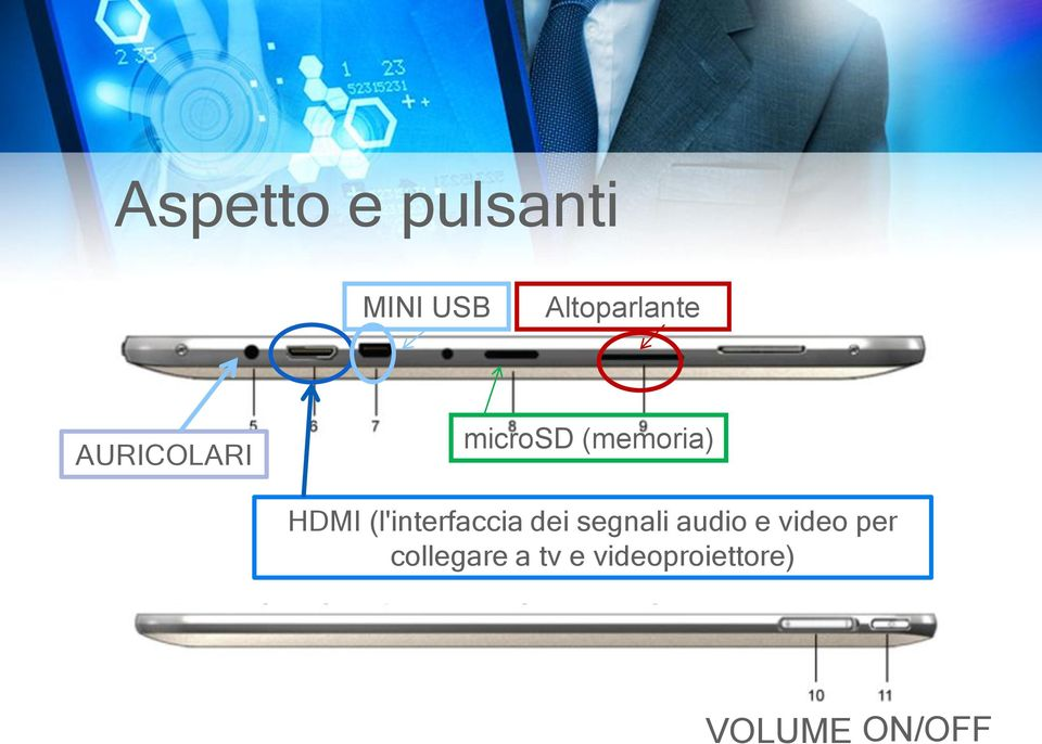 (l'interfaccia dei segnali audio e video