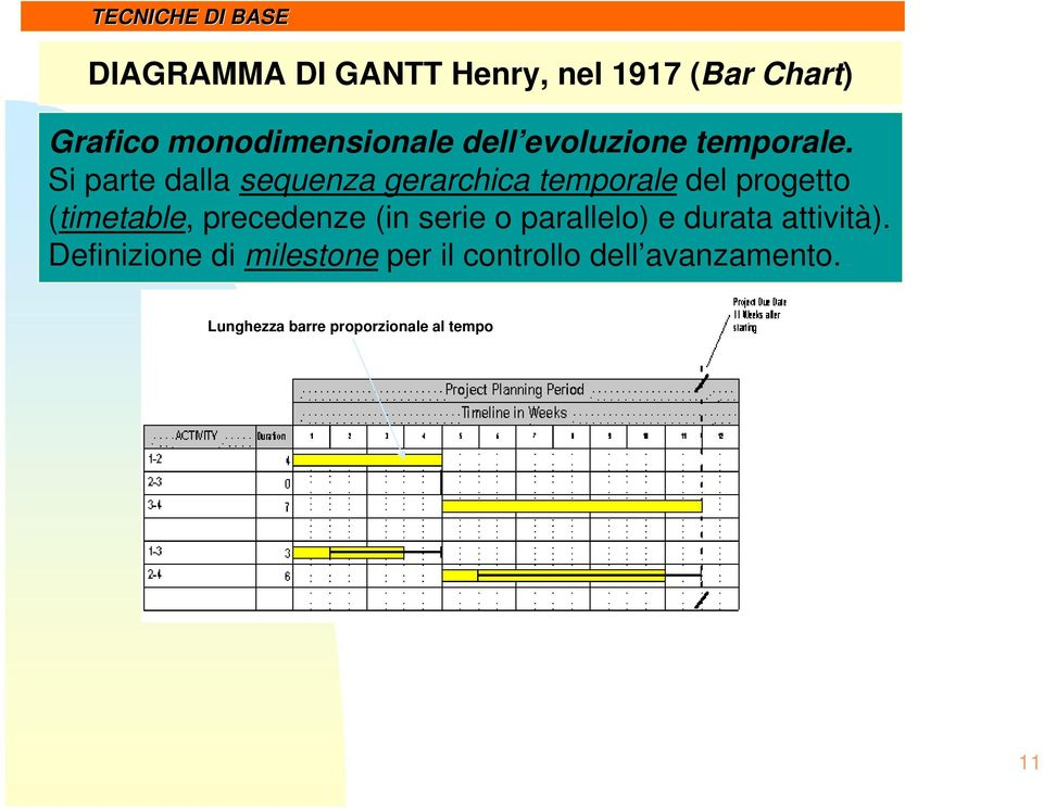 Si parte dalla sequenza gerarchica temporale del progetto (timetable, precedenze (in