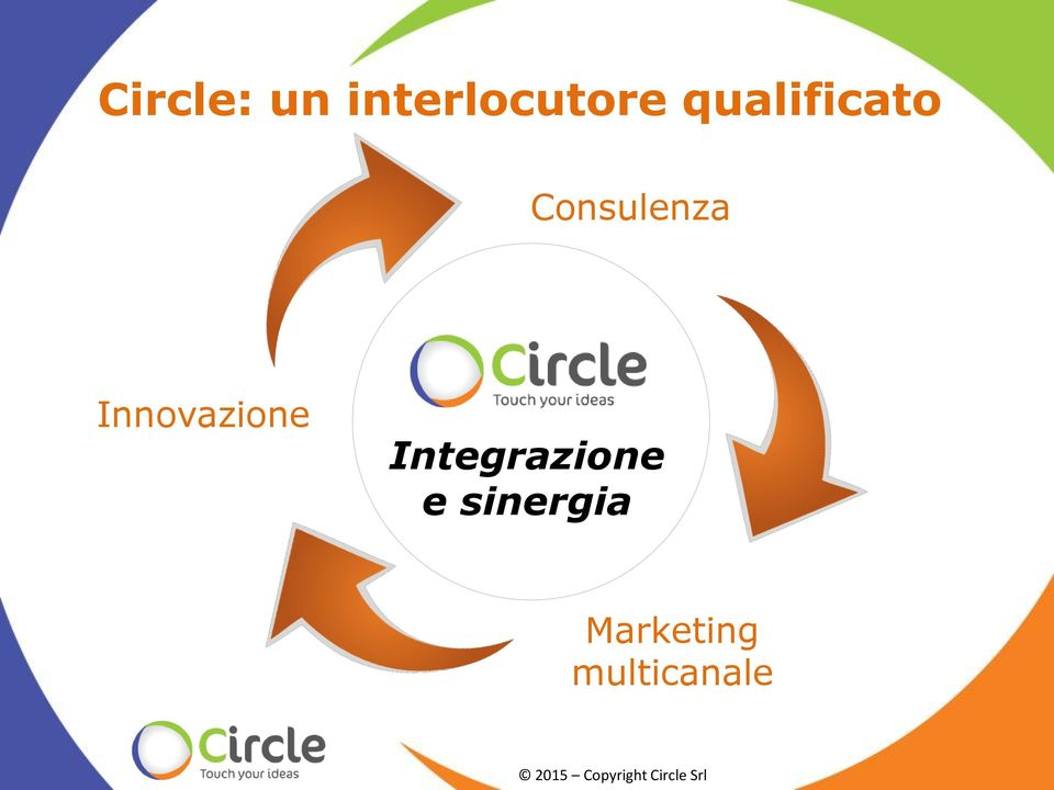 Integrazione e sinergia Marketing
