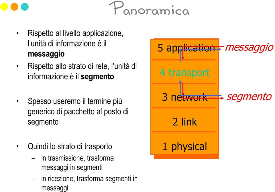 posto di segmento 5 application 4 transport 3 network 2 link messaggio segmento Quindi lo strato di