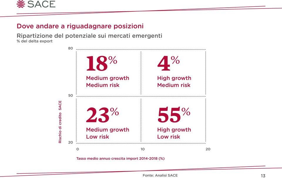 Medium risk Rischio di credito SACE 20 23 % Medium growth Low risk 55 % High