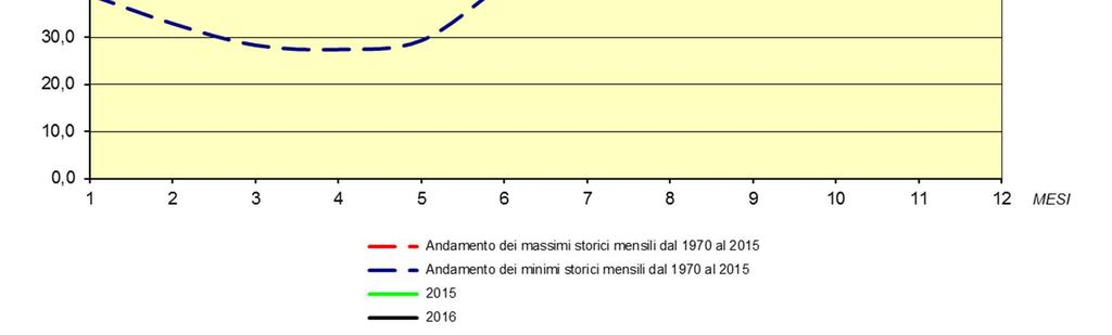 coefficiente di invaso dei serbatoi è la percentuale